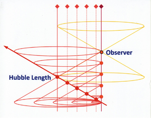 F2/ Standard light cone: red arrow = star in space receding at the speed of light c